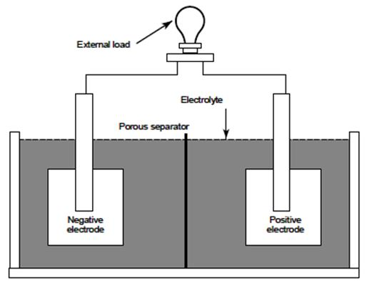 How Are Batteries Made >> How Lead Acid Batteries Work Explained Industrial Batteries